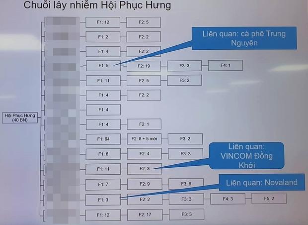 TP.HCM có thêm trường hợp F5 nhiễm Covid-19 và 1 ca bệnh được phát hiện trong bệnh viện - Ảnh 1.