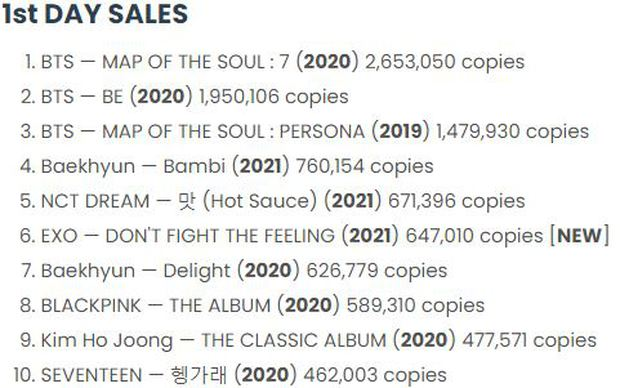 EXO sau 24 giờ trở lại: Chặn PAK của BTS, thua view aespa, doanh số cao hơn BLACKPINK - Ảnh 4.