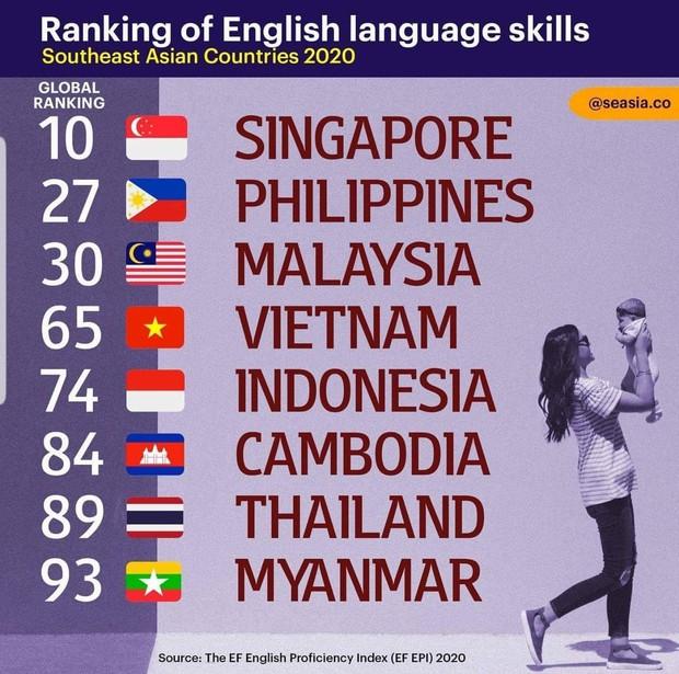 Bảng xếp hạng mức độ thông thạo tiếng Anh: Việt Nam xếp trên Indonesia 9 bậc, bất ngờ vượt mặt cả Thái Lan - Ảnh 1.