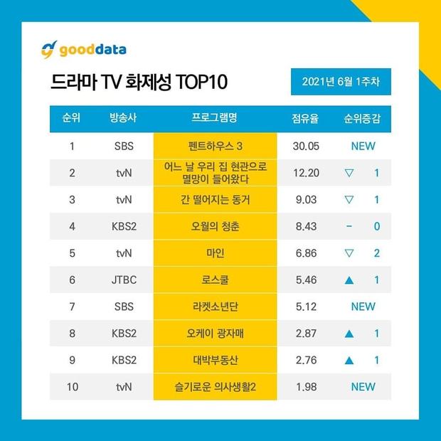 Penthouse 3 vừa lên sóng đã đứng đầu BXH phim hot nhưng ba chị đại vẫn lép vế trước Park Bo Young - Ảnh 3.