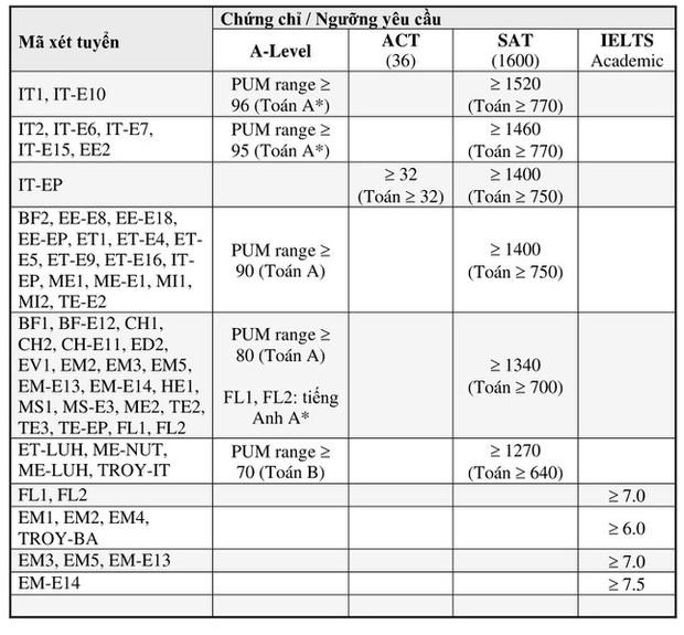 Đại học Bách khoa Hà Nội công bố điểm trúng tuyển phương thức xét tuyển riêng - Ảnh 1.