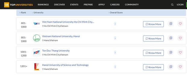 4 trường Đại học Việt Nam vào top trường tốt nhất thế giới 2022 - Ảnh 1.