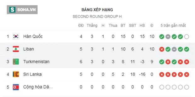 Vòng loại World Cup: Bảng đấu của Hàn Quốc có biến, ĐTVN nhận tin vui từ đội hạng 130 FIFA - Ảnh 1.