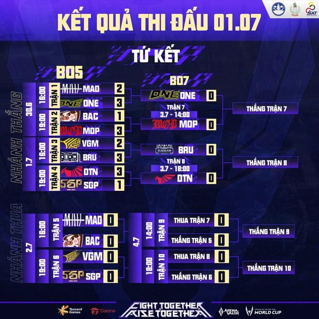 Tứ kết AWC 2021: Liên tục mắc lỗi, Saigon Phantom thất bại 1-3 trước Talon, 2 đại diện Việt Nam phải gặp nhau ở nhánh thua - Ảnh 3.
