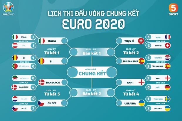Lịch thi đấu tứ kết Euro 2020 hôm nay (2/7): Không thể bỏ lỡ - Ảnh 2.