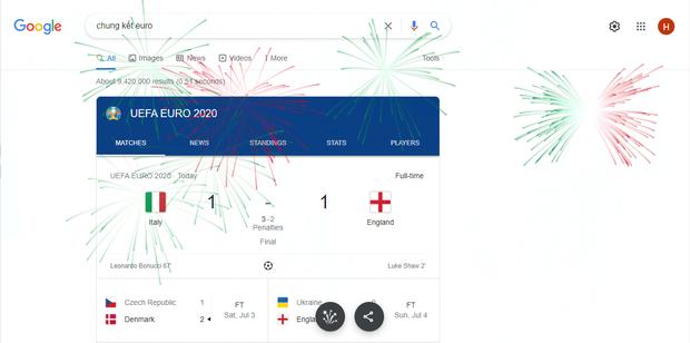 Google cho bắn pháo hoa tung tóe mừng đội tuyển Ý vô địch Euro 2020 - Ảnh 3.