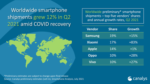 Xiaomi vượt Apple, đứng thứ 2 thị trường smartphone - Ảnh 1.