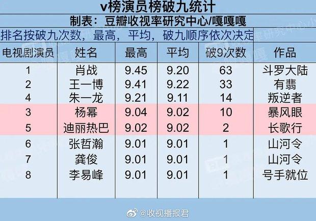 Top 8 diễn viên Hoa ngữ có chỉ số cao nhất nửa đầu 2021: Hạng 1 cách quá xa, Nhiệt Ba góp mặt còn Triệu Lệ Dĩnh đâu rồi? - Ảnh 10.