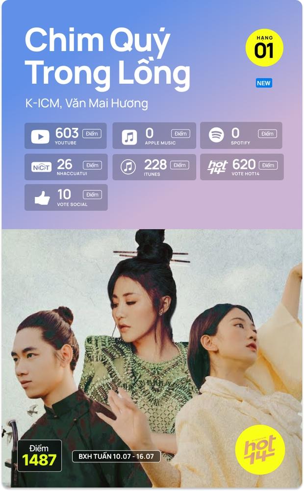 K-ICM và ca khúc viral của CARA bứt phá cạnh tranh trực tiếp với Sơn Tùng M-TP, Kay Trần cho No.1 HOT14 Weekly - Ảnh 20.