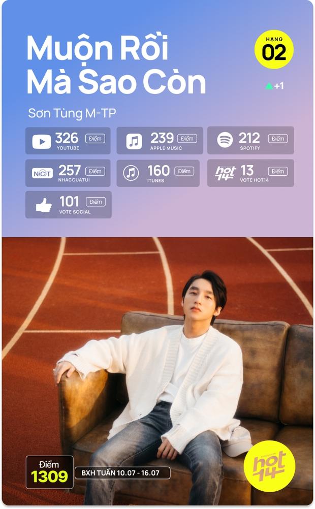 K-ICM và ca khúc viral của CARA bứt phá cạnh tranh trực tiếp với Sơn Tùng M-TP, Kay Trần cho No.1 HOT14 Weekly - Ảnh 18.