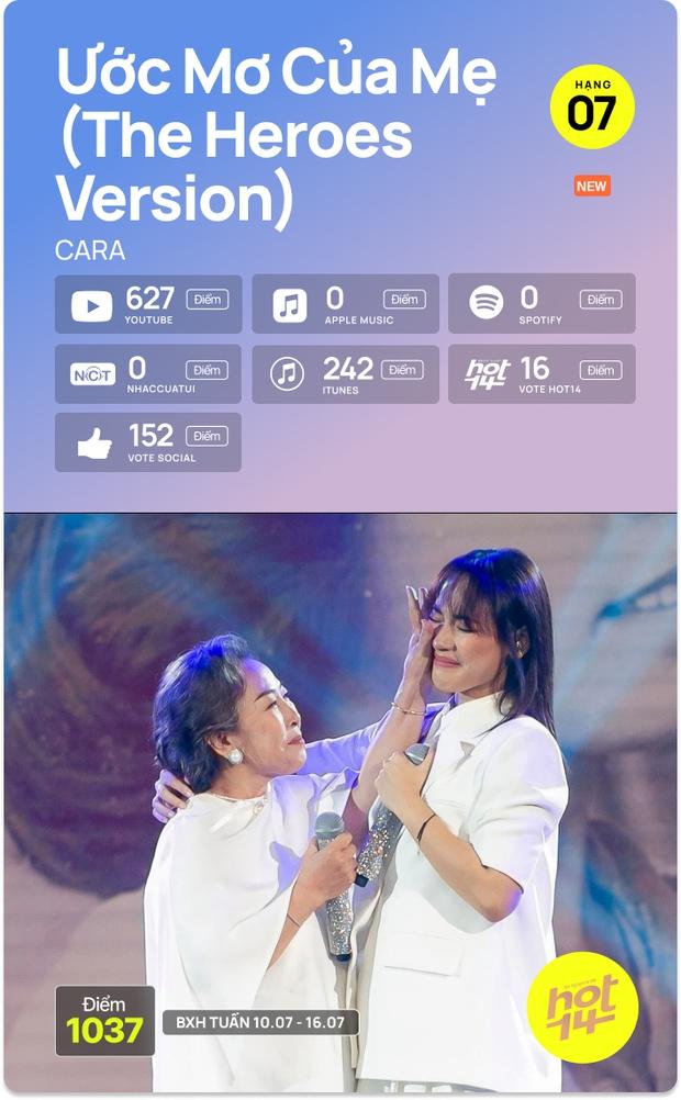 K-ICM và ca khúc viral của CARA bứt phá cạnh tranh trực tiếp với Sơn Tùng M-TP, Kay Trần cho No.1 HOT14 Weekly - Ảnh 5.