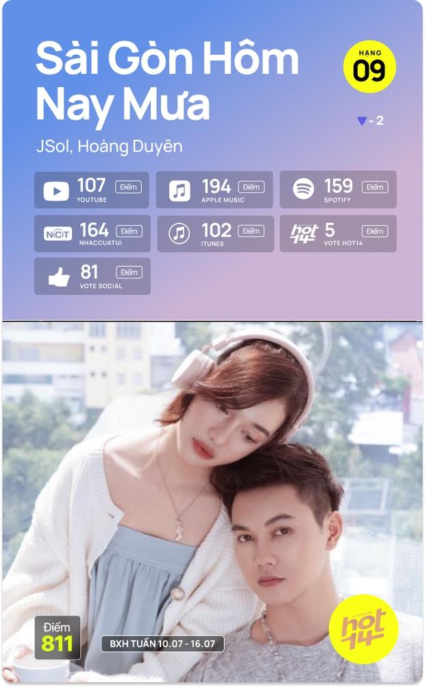 K-ICM và ca khúc viral của CARA bứt phá cạnh tranh trực tiếp với Sơn Tùng M-TP, Kay Trần cho No.1 HOT14 Weekly - Ảnh 8.
