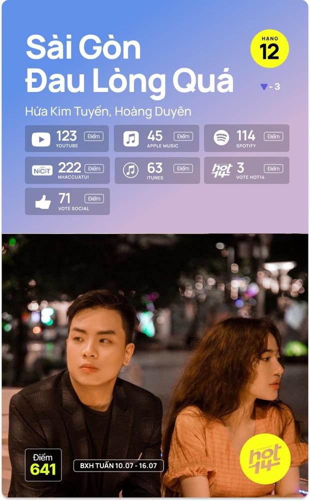 K-ICM và ca khúc viral của CARA bứt phá cạnh tranh trực tiếp với Sơn Tùng M-TP, Kay Trần cho No.1 HOT14 Weekly - Ảnh 9.