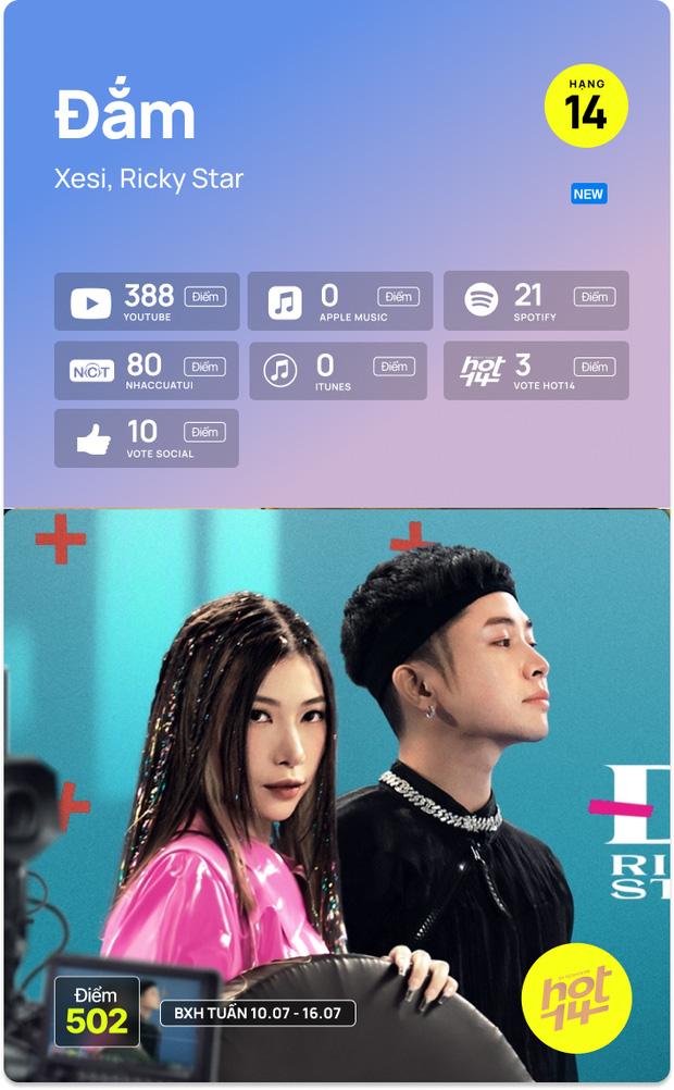 K-ICM và ca khúc viral của CARA bứt phá cạnh tranh trực tiếp với Sơn Tùng M-TP, Kay Trần cho No.1 HOT14 Weekly - Ảnh 7.