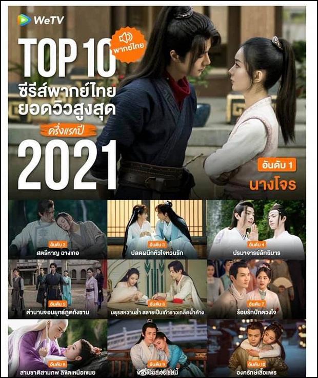 Top 10 phim Trung hot nhất tại Thái nửa đầu 2021: Nhiệt Ba - Tiêu Chiến xé nhau cực gắt, hạng 6 sau hơn 1000 ngày vẫn bám trụ - Ảnh 10.