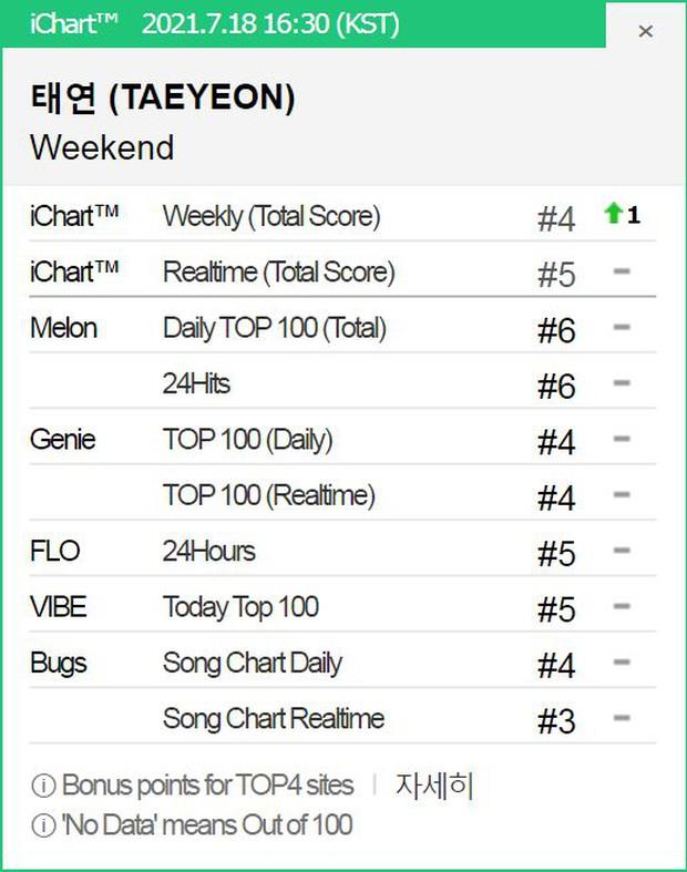 Thành viên Wonder Girls, SNSD, 2NE1 tái xuất tháng 7: Người lọt top 10, kẻ quanh quẩn hạng 100 BXH nhạc số - Ảnh 3.