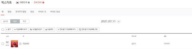 Thành viên Wonder Girls, SNSD, 2NE1 tái xuất tháng 7: Người lọt top 10, kẻ quanh quẩn hạng 100 BXH nhạc số - Ảnh 6.