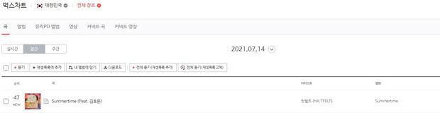 Thành viên Wonder Girls, SNSD, 2NE1 tái xuất tháng 7: Người lọt top 10, kẻ quanh quẩn hạng 100 BXH nhạc số - Ảnh 9.