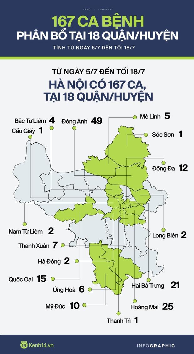 Bản đồ Covid-19 tại 18 quận/huyện Hà Nội tính từ ngày 5/7 - Ảnh 1.