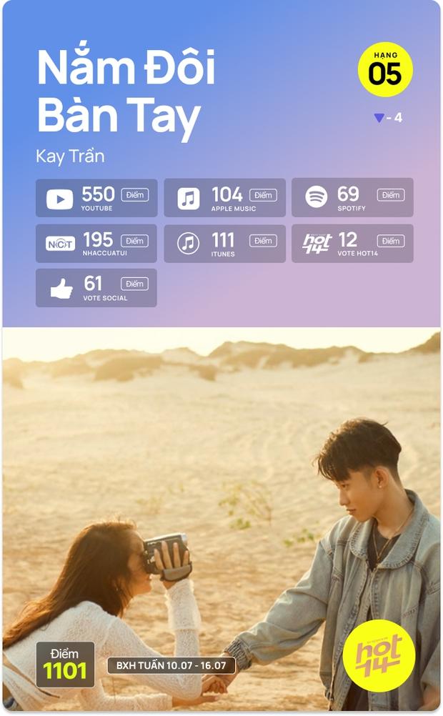 K-ICM và ca khúc viral của CARA bứt phá cạnh tranh trực tiếp với Sơn Tùng M-TP, Kay Trần cho No.1 HOT14 Weekly - Ảnh 10.