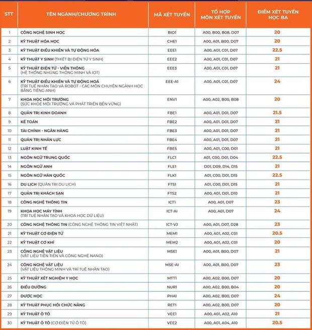 8 trường đại học công bố điểm chuẩn xét học bạ năm 2021 - Ảnh 5.