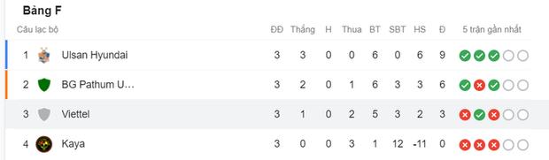Viettel để thua 0-2 trước nhà vô địch Thái Lan tại giải đấu danh giá nhất châu Á cấp CLB - Ảnh 3.