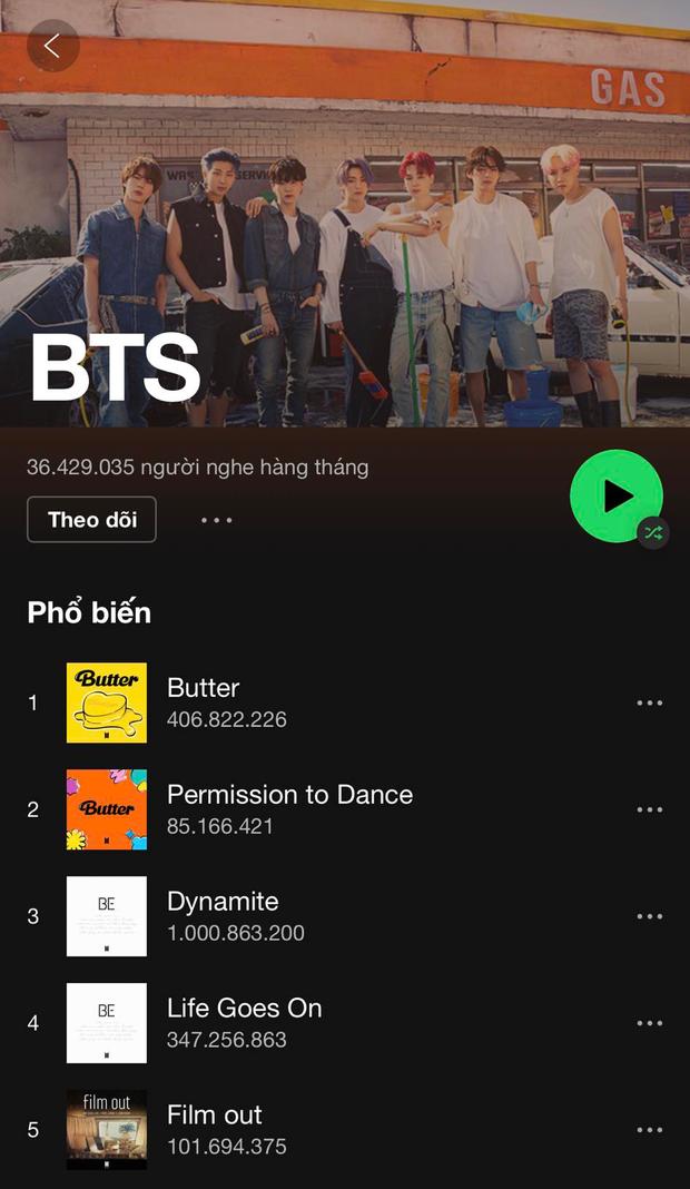 Bỏ xa BLACKPINK, Dynamite của BTS vượt mốc 1 tỷ stream trên Spotify, là nghệ sĩ Hàn đầu tiên làm được điều này! - Ảnh 4.