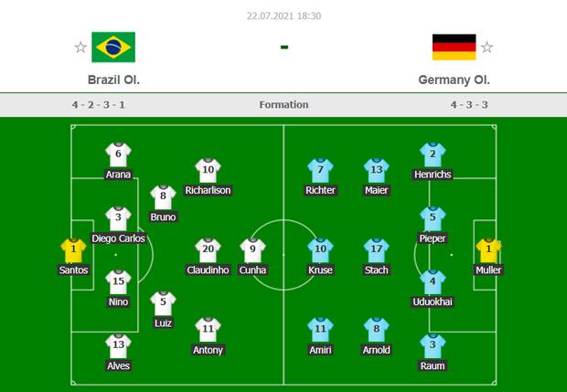 Sao Ngoại hạng Anh tỏa sáng rực rỡ, Brazil hạ gục Đức trong cơn mưa bàn thắng ở trận ra quân Olympic 2020 - Ảnh 21.