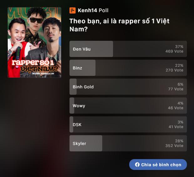 Buồn của ai đây: Dân tình đồng loạt gọi tên Đen Vâu là rapper số 1 Việt Nam, nhưng Binz còn không được vị trí số 2! - Ảnh 2.