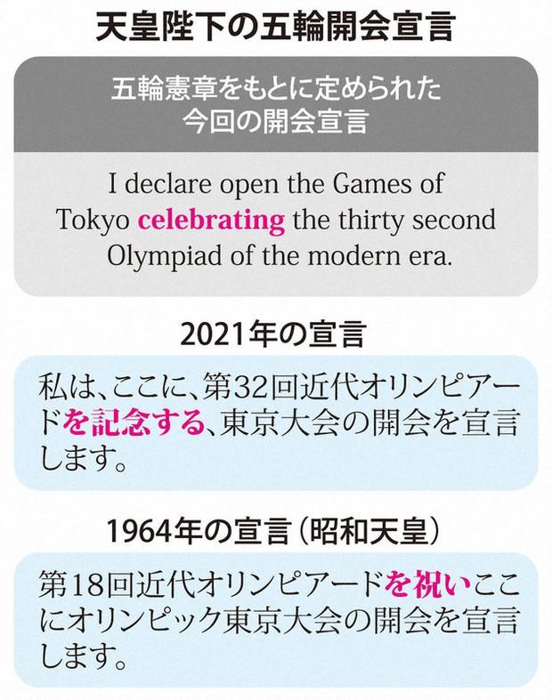 Chỉ đổi 1 từ ở lễ khai mạc Olympic 2020, Nhật hoàng nhận mưa lời khen vì tinh tế - Ảnh 2.