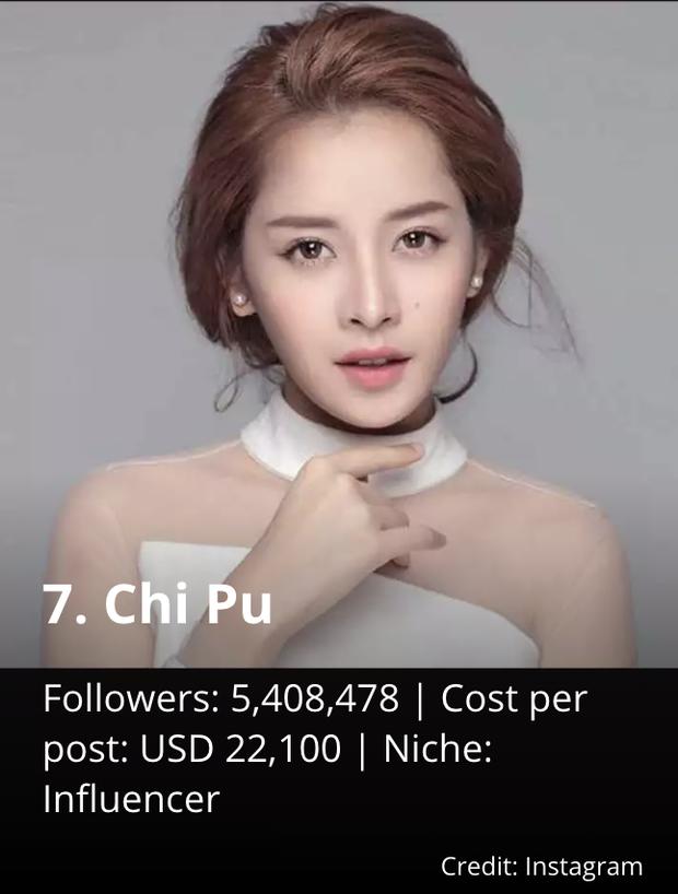 Tranh cãi Chi Pu lọt top sao có Instagram cá kiếm khủng nhất Châu Á, liệu có đủ sức vượt mặt Mai Davika và Hoa hậu Thế giới? - Ảnh 2.