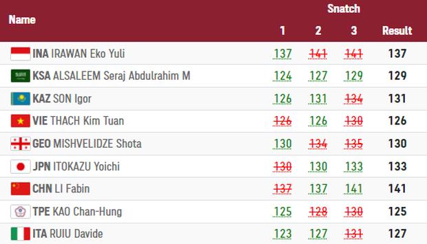 Thạch Kim Tuấn thi hỏng, lực sĩ Trung Quốc lập kỷ lục Olympic, đè bẹp đối thủ để ẵm HCV - Ảnh 1.