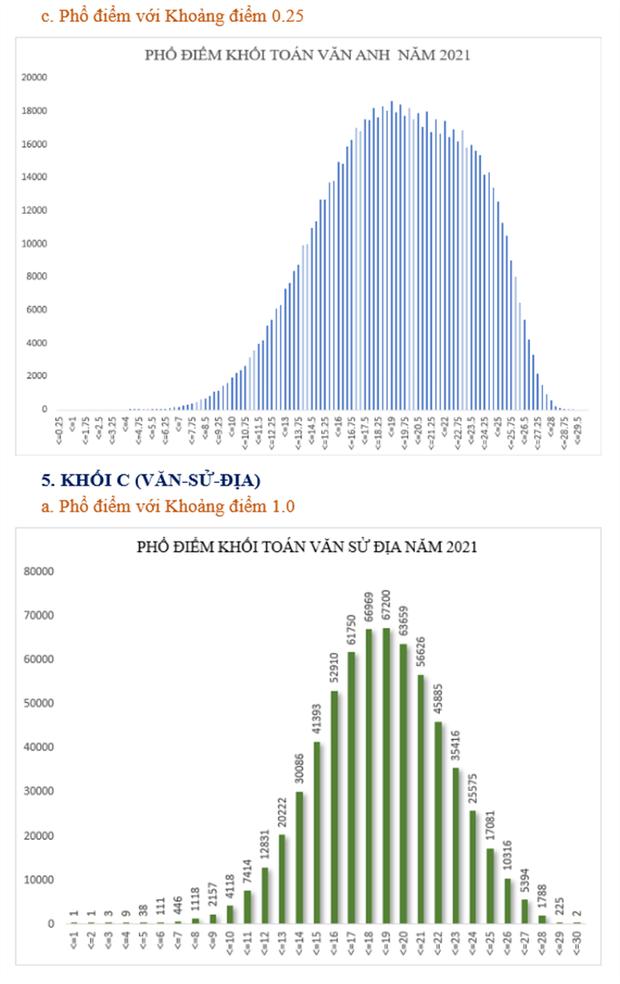 Bộ GD&ĐT: Phân tích phổ điểm của các khối thi kỳ thi tốt nghiệp THPT năm 2021 - Ảnh 10.