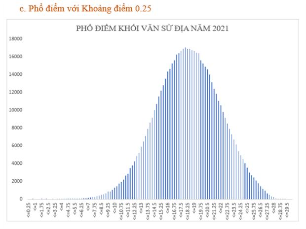 Bộ GD&ĐT: Phân tích phổ điểm của các khối thi kỳ thi tốt nghiệp THPT năm 2021 - Ảnh 12.