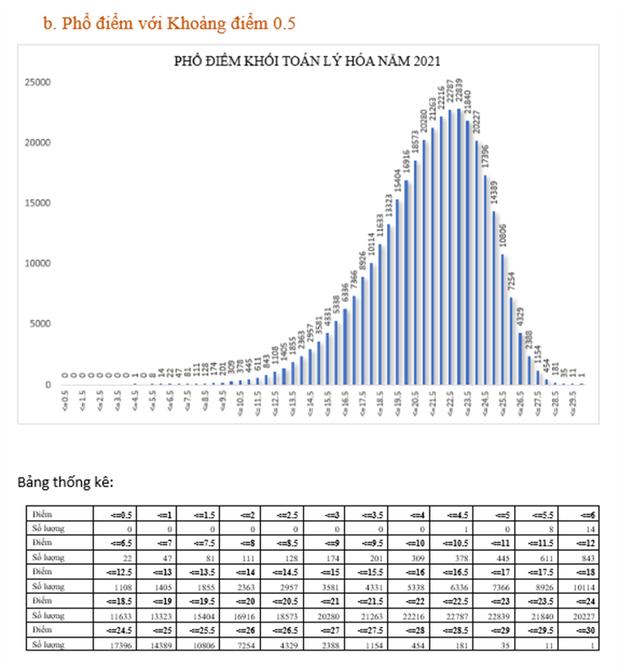Bộ GD&ĐT: Phân tích phổ điểm của các khối thi kỳ thi tốt nghiệp THPT năm 2021 - Ảnh 2.