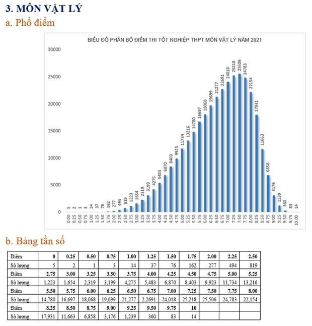 Bộ GD&ĐT: Phân tích phổ điểm tất cả các môn kỳ thi tốt nghiệp THPT năm 2021 - Ảnh 3.