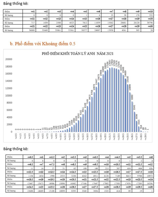 Bộ GD&ĐT: Phân tích phổ điểm của các khối thi kỳ thi tốt nghiệp THPT năm 2021 - Ảnh 4.