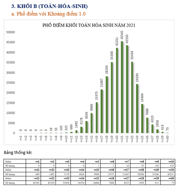 Bộ GD&ĐT: Phân tích phổ điểm của các khối thi kỳ thi tốt nghiệp THPT năm 2021 - Ảnh 6.