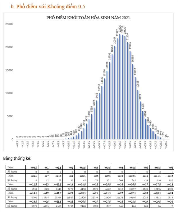 Bộ GD&ĐT: Phân tích phổ điểm của các khối thi kỳ thi tốt nghiệp THPT năm 2021 - Ảnh 7.
