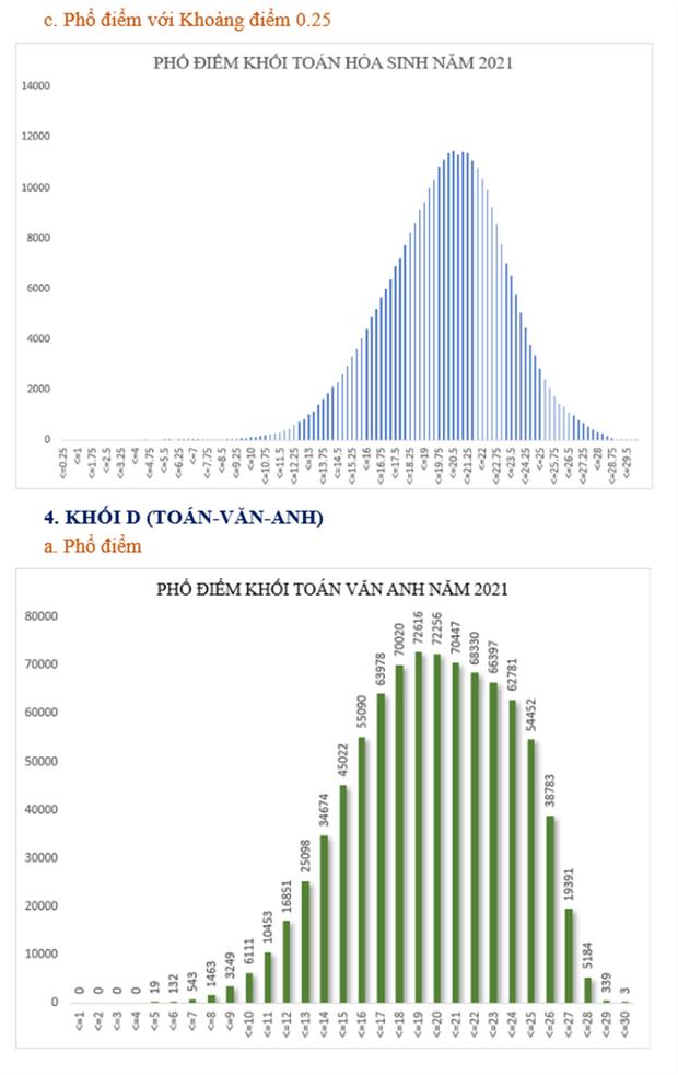 Bộ GD&ĐT: Phân tích phổ điểm của các khối thi kỳ thi tốt nghiệp THPT năm 2021 - Ảnh 8.