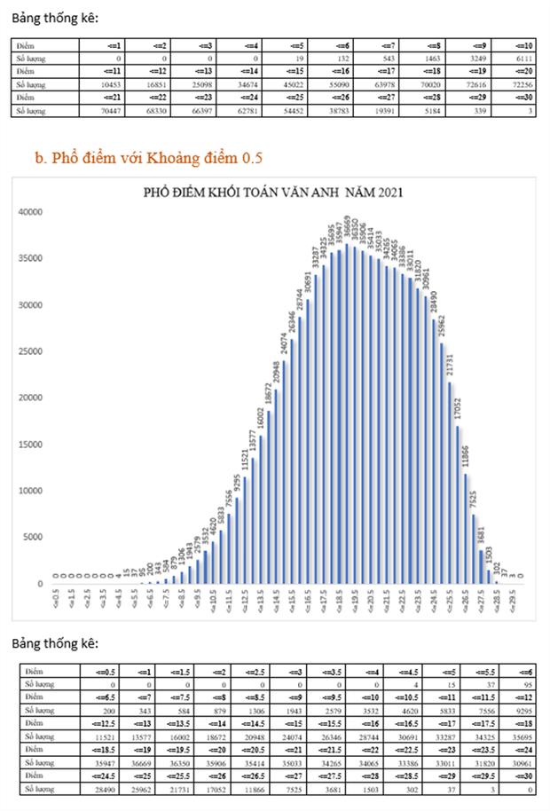 Bộ GD&ĐT: Phân tích phổ điểm của các khối thi kỳ thi tốt nghiệp THPT năm 2021 - Ảnh 9.