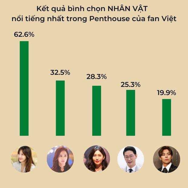 Fan Việt chọn top nhân vật Penthouse nổi tiếng nhất: Su Ryeon át vía hội ác nhân, Logan tụt hạng dữ dội so với BXH Hàn - Ảnh 2.