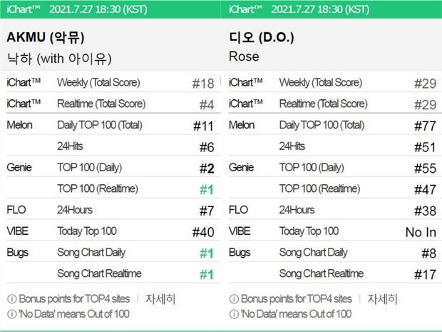 AKMU và D.O. (EXO) sau 24 giờ tái xuất: Người đạt thành tích bằng Taylor Swift, kẻ bán album thua đối thủ 50 lần - Ảnh 3.