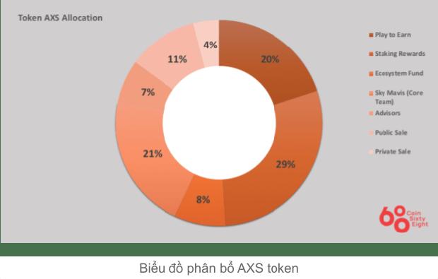 Tạo ra game Axie Infinity trị giá 2,5 tỷ USD, Nguyễn Thành Trung kiếm được bao nhiêu tiền ở tuổi 29? - Ảnh 1.