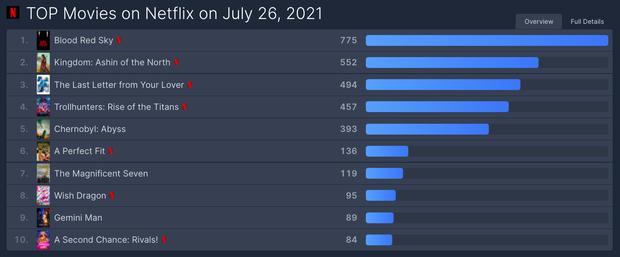 Kingdom đang hot thì bị phế truất bởi 1 cái tên khác, nắm trùm BXH trending khắp thế giới quá khủng! - Ảnh 4.