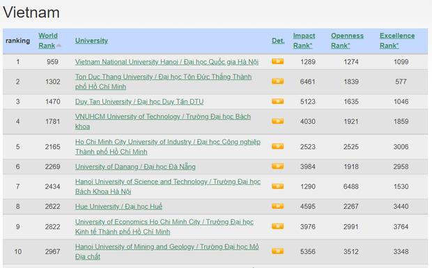 Một trường đại học ở Việt Nam trong top 1000 cơ sở giáo dục đại học xuất sắc - Ảnh 1.
