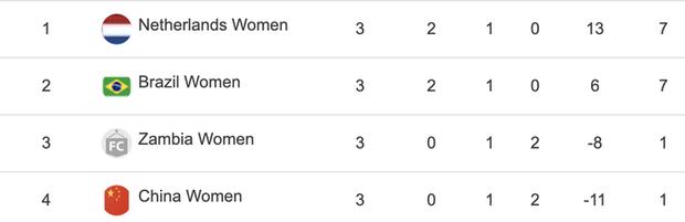 Bóng đá nữ Trung Quốc về nước từ vòng bảng sau thảm bại ê chề 8 bàn tại Olympic Tokyo 2020 - Ảnh 4.