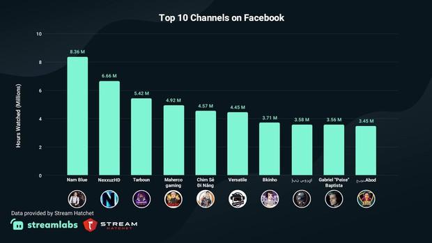 Một streamer Việt sở hữu kênh livestream đứng số 1 thế giới trên Facebook Gaming, Chim Sẻ Đi Nắng cũng lọt top 5 - Ảnh 1.