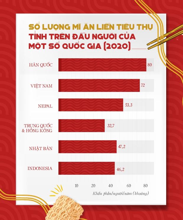 Những quốc gia tiêu thụ mì ăn liền nhiều nhất thế giới, vị trí của Việt Nam cũng vô cùng ấn tượng - Ảnh 2.