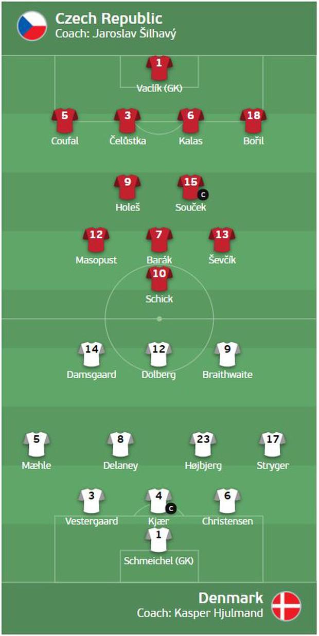 Đánh bại CH Séc, các đồng đội của Eriksen vào bán kết Euro 2020 - Ảnh 22.
